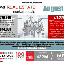 Royal LePage Niagara Unit Sales up for the 3rd Quarter of 2010